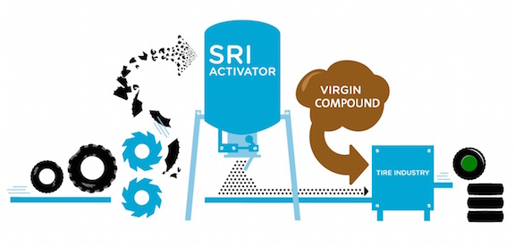 SRI_Activation-Process.lr